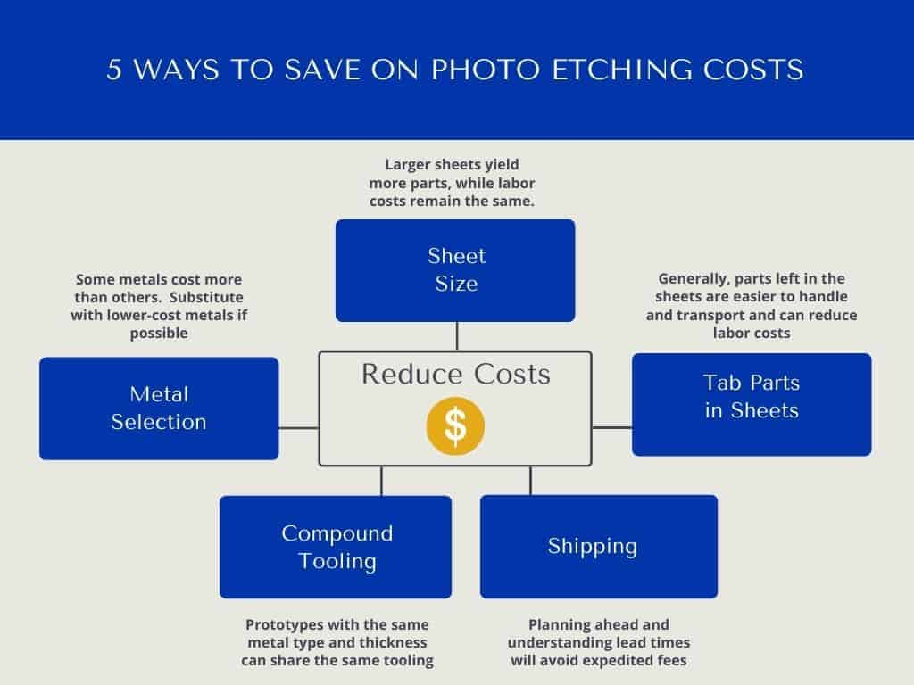 5 Ways to Save on Photo Etching Costs